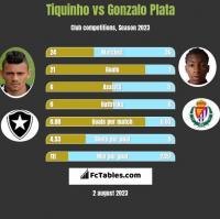 Tiquinho vs Gonzalo Plata h2h player stats