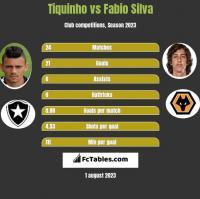 Tiquinho vs Fabio Silva h2h player stats
