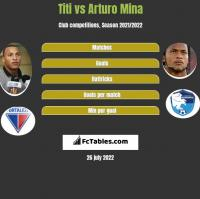 Titi vs Arturo Mina h2h player stats