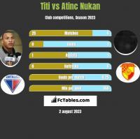 Titi vs Atinc Nukan h2h player stats