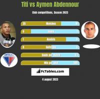 Titi vs Aymen Abdennour h2h player stats