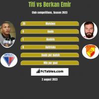 Titi vs Berkan Emir h2h player stats