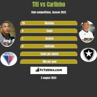 Titi vs Carlinho h2h player stats