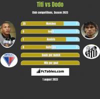 Titi vs Dodo h2h player stats