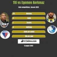 Titi vs Egemen Korkmaz h2h player stats
