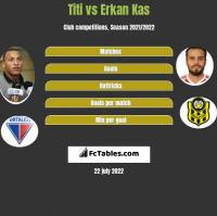 Titi vs Erkan Kas h2h player stats