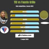 Titi vs Fausto Grillo h2h player stats