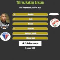 Titi vs Hakan Arslan h2h player stats