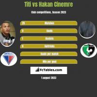 Titi vs Hakan Cinemre h2h player stats