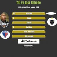 Titi vs Igor Rabello h2h player stats