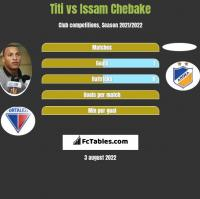 Titi vs Issam Chebake h2h player stats