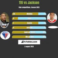 Titi vs Jackson h2h player stats