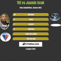 Titi vs Jasmin Scuk h2h player stats