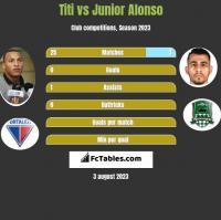 Titi vs Junior Alonso h2h player stats