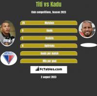 Titi vs Kadu h2h player stats