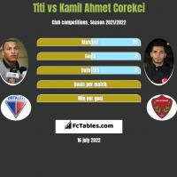 Titi vs Kamil Ahmet Corekci h2h player stats