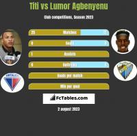 Titi vs Lumor Agbenyenu h2h player stats