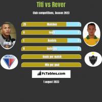 Titi vs Rever h2h player stats