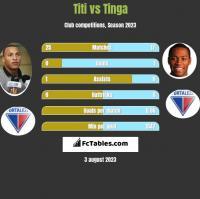 Titi vs Tinga h2h player stats