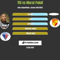 Titi vs Murat Paluli h2h player stats
