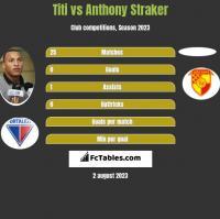 Titi vs Anthony Straker h2h player stats