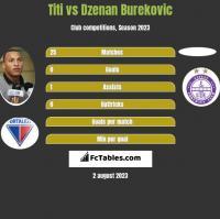 Titi vs Dzenan Burekovic h2h player stats