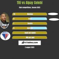 Titi vs Alpay Celebi h2h player stats