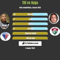 Titi vs Guga h2h player stats