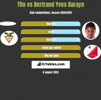 Tito vs Bertrand Yves Baraye h2h player stats
