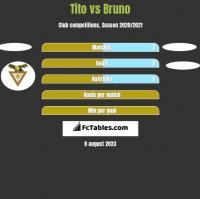 Tito vs Bruno h2h player stats