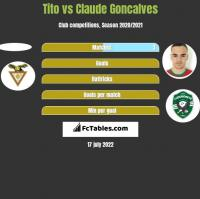 Tito vs Claude Goncalves h2h player stats