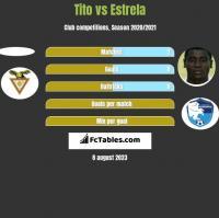 Tito vs Estrela h2h player stats