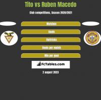 Tito vs Ruben Macedo h2h player stats
