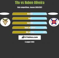 Tito vs Ruben Oliveira h2h player stats