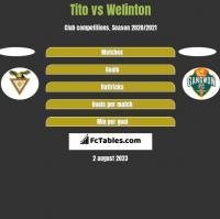 Tito vs Welinton h2h player stats