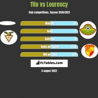 Tito vs Lourency h2h player stats
