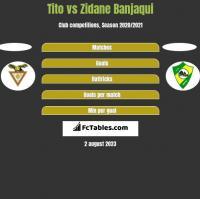 Tito vs Zidane Banjaqui h2h player stats