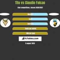 Tito vs Claudio Falcao h2h player stats