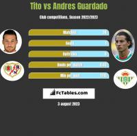 Tito vs Andres Guardado h2h player stats