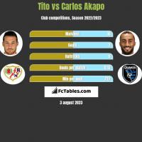 Tito vs Carlos Akapo h2h player stats