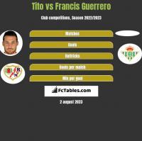 Tito vs Francis Guerrero h2h player stats