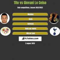 Tito vs Giovani Lo Celso h2h player stats