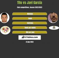 Tito vs Javi Garcia h2h player stats