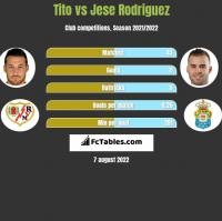 Tito vs Jese Rodriguez h2h player stats