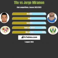 Tito vs Jorge Miramon h2h player stats