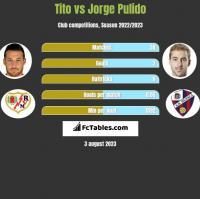 Tito vs Jorge Pulido h2h player stats