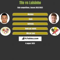 Tito vs Luisinho h2h player stats