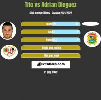 Tito vs Adrian Dieguez h2h player stats