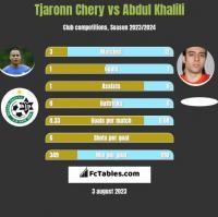 Tjaronn Chery vs Abdul Khalili h2h player stats