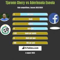 Tjaronn Chery vs Aderinsola Eseola h2h player stats